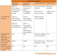inheritance pattern quizlet pedigrees patterns of genetic inheritance stomp on step1