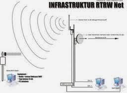 membuat rt rw net ebook membuat rt rw net berbagi ilmu
