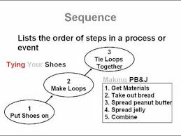 sequence and sequential order common core reading skills text