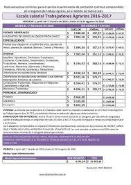 escala salarial vidrio 2016 collection of utedyc escala salarial 2016 2017 paritarias