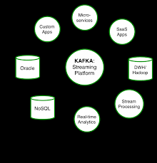 putting apache kafka to use a practical guide to building a
