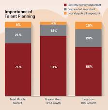 Planning Pic by Talent Planning Ideas For Middle Market Companies Chiefexecutive