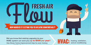 hvac infographic everything you need to know