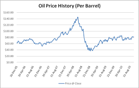 light sweet crude price predicting oil s direction in the coming year