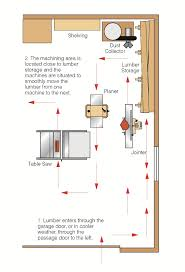 workshop layout planning tools garage shop layout popular woodworking