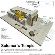 1kings 6 solomon builds the temple