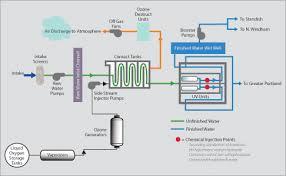uv light water treatment water treatment portland water district