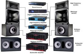 home theater subwoofer amplifier ultimate studio home theatre