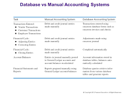accounting databases chapter 2 the crossroads of accounting u0026 it