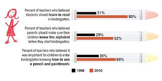 kindergarten today less play more academics education week