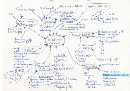 Blank Mind Map by Woolshed 1 Education Success What Drives It It U0027s U0027expectation U0027