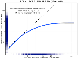 how to write a synopsis for research paper research commitment index a new tool for describing grant support figure 5 shows the association of grant support as measured by rpg rci per year