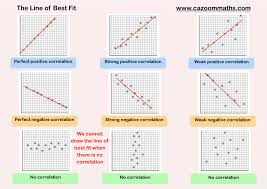 Graphing Speed Worksheet Scatter Graphs Cazoom Maths Worksheets