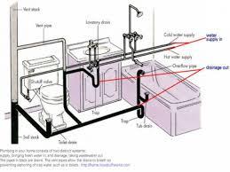 kitchen sink drain very slow also double sink plumbing kit