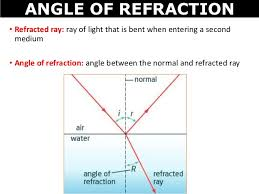 Light Is Not Refracted When It Is 05 Refraction Of Light