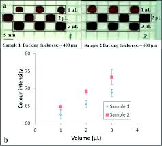 how to write a paper whitesides laser direct write for fabrication of three dimensional paper 8 a images showing the results of introduction of different volumes of red ink into 4 5 mm well structures patterned in two samples with different