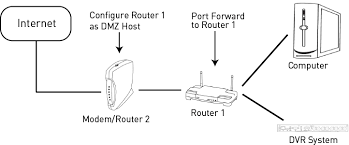 auto port forward router port forwarding guide lorex