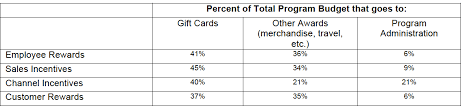 gift card incentives b2b gift card market study june 2014 research the incentive