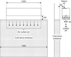 How Do Air Curtains Work Three Dimensional Effects Of An Air Curtain Used To Restrict Cold