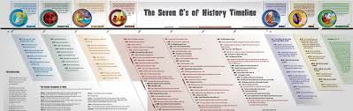 Periodic Table Timeline Timeline For The Flood Answers In Genesis