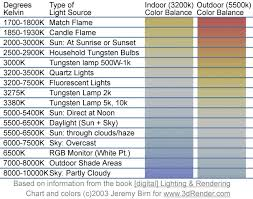 light bulb kelvin scale understanding white balance color temperatures in 8 steps slr lounge