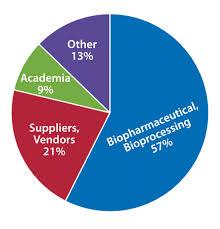 careers archives bioprocess internationalbioprocess international