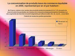 La Suisse Un Developpement Impressionant Le Commerce équitable Consommateurs Consommateurs Ppt