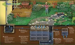 drip irrigation design beauteous home sprinkler system design