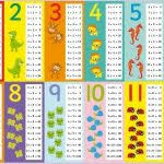 multiplication table of 1 multiplication table stock images