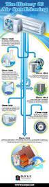 37 best hvac infographics images on pinterest air conditioners