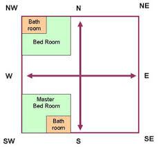 vastu shastra bedroom bed room vastu with the help of vaastu shastra you may find out