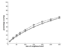 percentage of overlap y axis of neighbourhood sets o n a n a