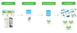 machine learning cloud data architect