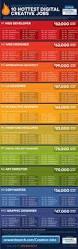 385 best digital marketing infographics images on pinterest
