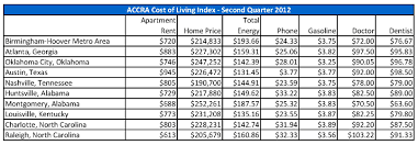 Cost Of Living St Clair Economic Development Council St Clair