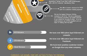 resume objective exles account executive yelp interview resume en resume account manager resume sle 2 6 2000 1600