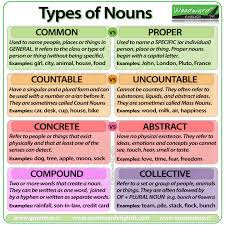 Countable And Uncountable Nouns List What Are The Seven Kinds Of Nouns Socratic