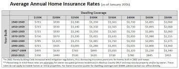 Estimate Home Owners Insurance by Gainesville Home Insurance Rates