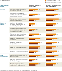 The business of sustainability  McKinsey Global Survey results     McKinsey