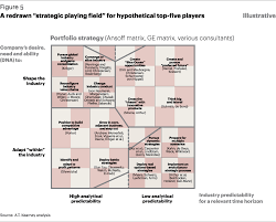 the a t kearney strategy chessboard article a t kearney
