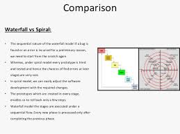 what is the differnece between a spiral and regular perm difference between waterfall prototype and spiral model best