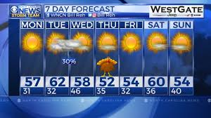 cold start monday thanksgiving looks chilly but wncn
