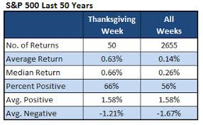 indicator of the week 30 stocks set for big thanksgiving gains