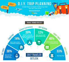 travel trends images Trip hobo infographic jpg jpg