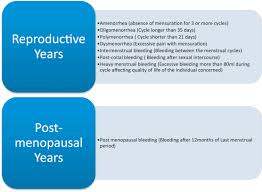 more than 35 days of the role of hysteroscopy in diagnosis of menstrual disorders