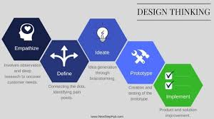 design thinking elements all you need to know about design thinking for your business