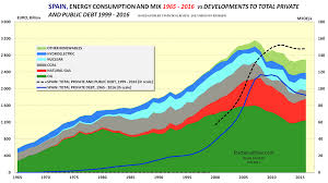 pattern energy debt developments in energy consumption and private and public debt per