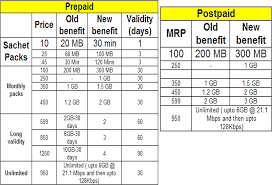 idea plans updated after airtel vodafone idea also reduce 3g data tariff