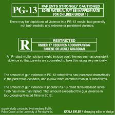 study 3x more gun violence in pg 13 movies than r the lantern