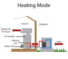 heat pump systems in new jersey heat pump installation in morris
